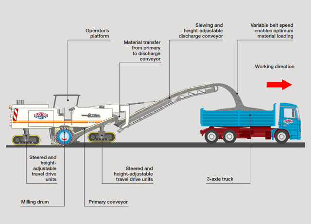 Illustration of asphalt milling process