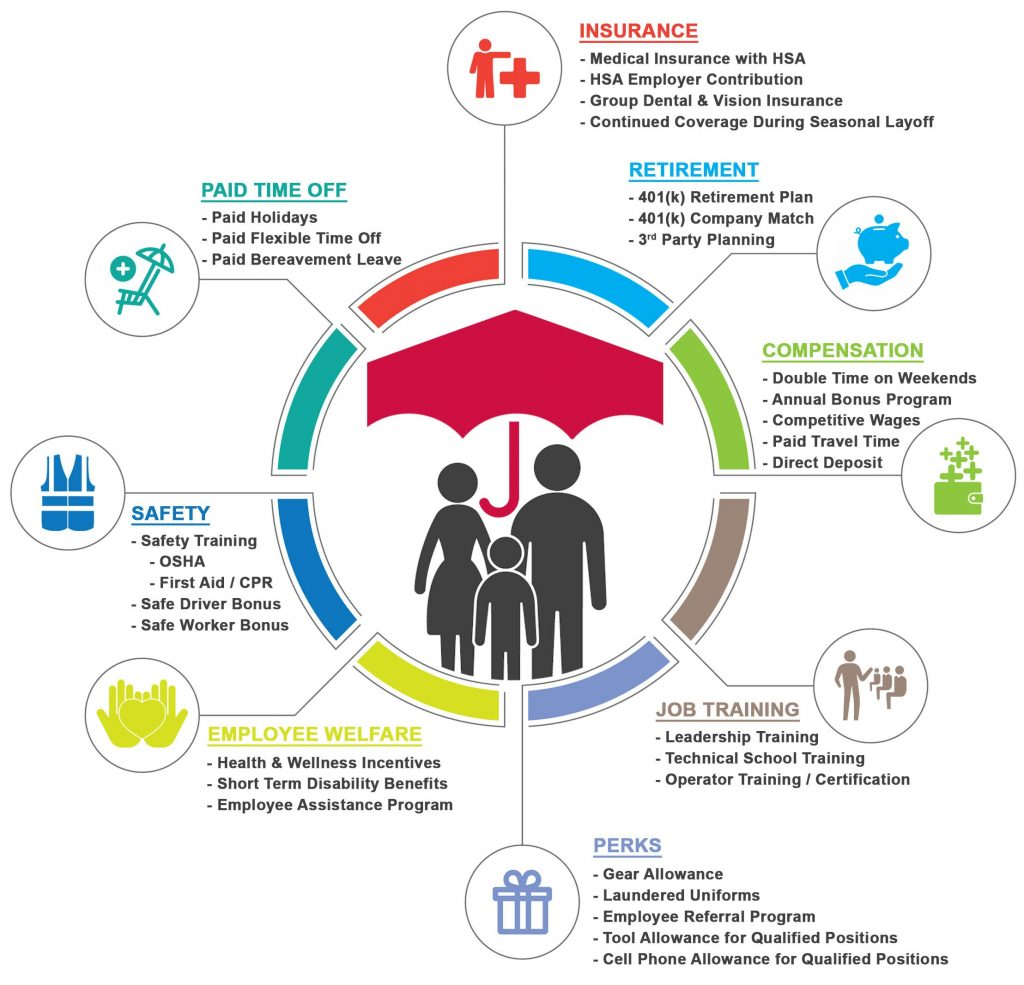 Employee Benefits at a Glance